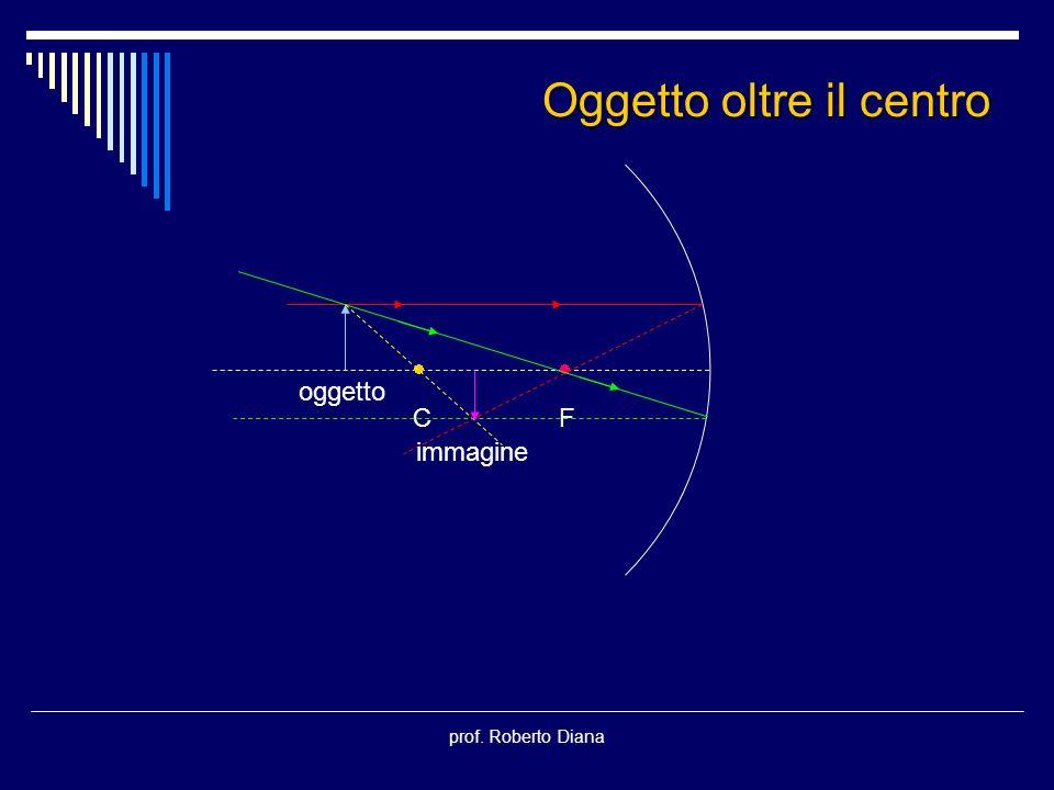 prof. Roberto Diana C F oggetto immagine Oggetto oltre il centro