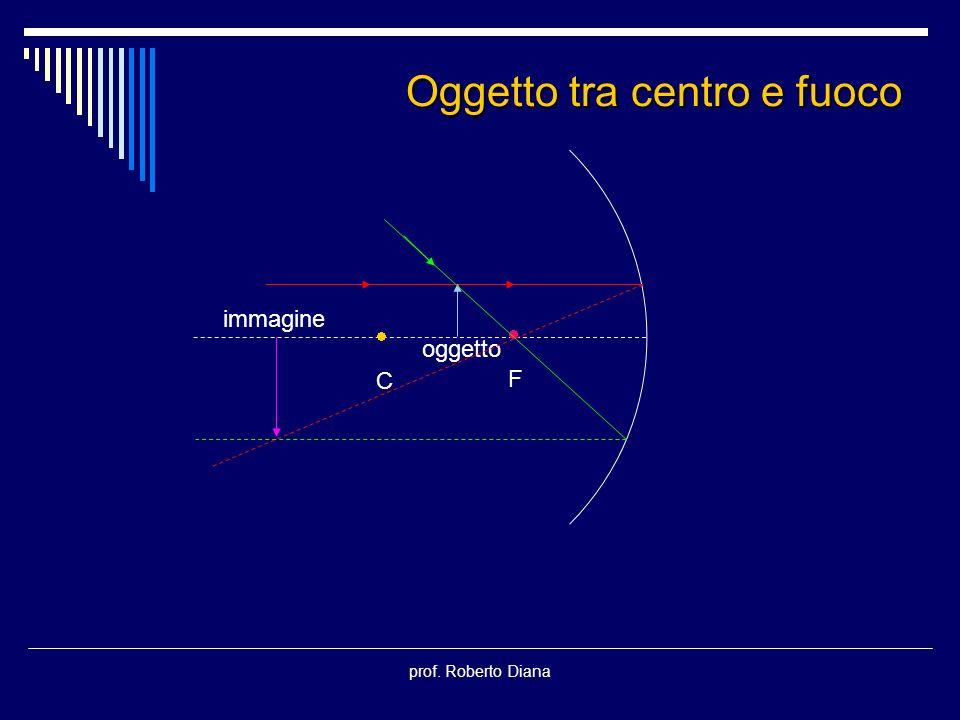 prof. Roberto Diana C F oggetto immagine Oggetto tra centro e fuoco