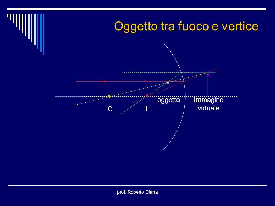 prof. Roberto Diana C F oggettoImmagine virtuale Oggetto tra fuoco e vertice