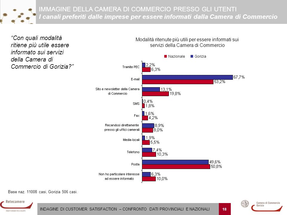 INDAGINE DI CUSTOMER SATISFACTION – CONFRONTO DATI PROVINCIALI E NAZIONALI 18 Base naz.