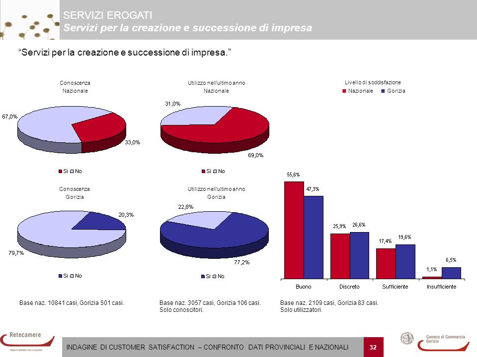 INDAGINE DI CUSTOMER SATISFACTION – CONFRONTO DATI PROVINCIALI E NAZIONALI 32 Base naz.
