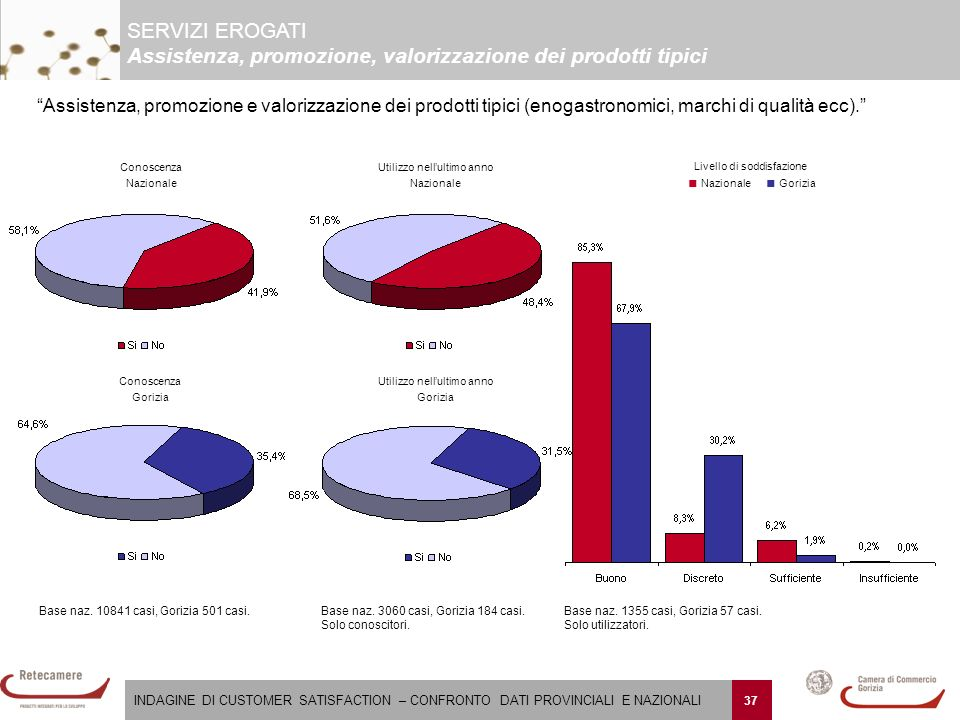 INDAGINE DI CUSTOMER SATISFACTION – CONFRONTO DATI PROVINCIALI E NAZIONALI 37 Base naz.