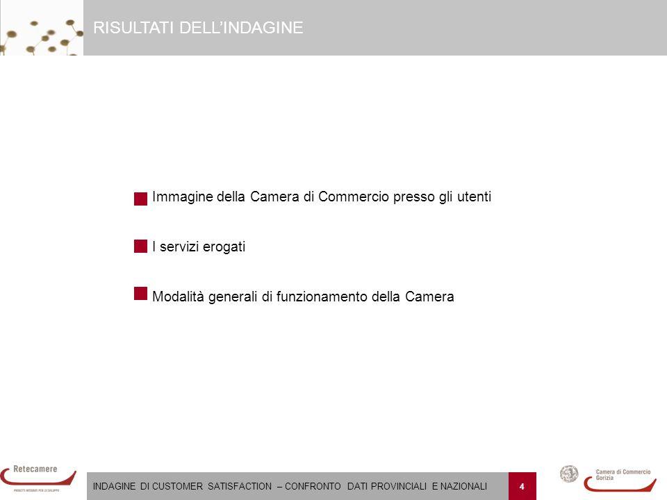 INDAGINE DI CUSTOMER SATISFACTION – CONFRONTO DATI PROVINCIALI E NAZIONALI 45 Come valuta la modulistica della Camera di Commercio di Gorizia in termini di comprensibilità.