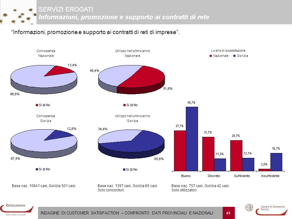 INDAGINE DI CUSTOMER SATISFACTION – CONFRONTO DATI PROVINCIALI E NAZIONALI 41 Base naz.