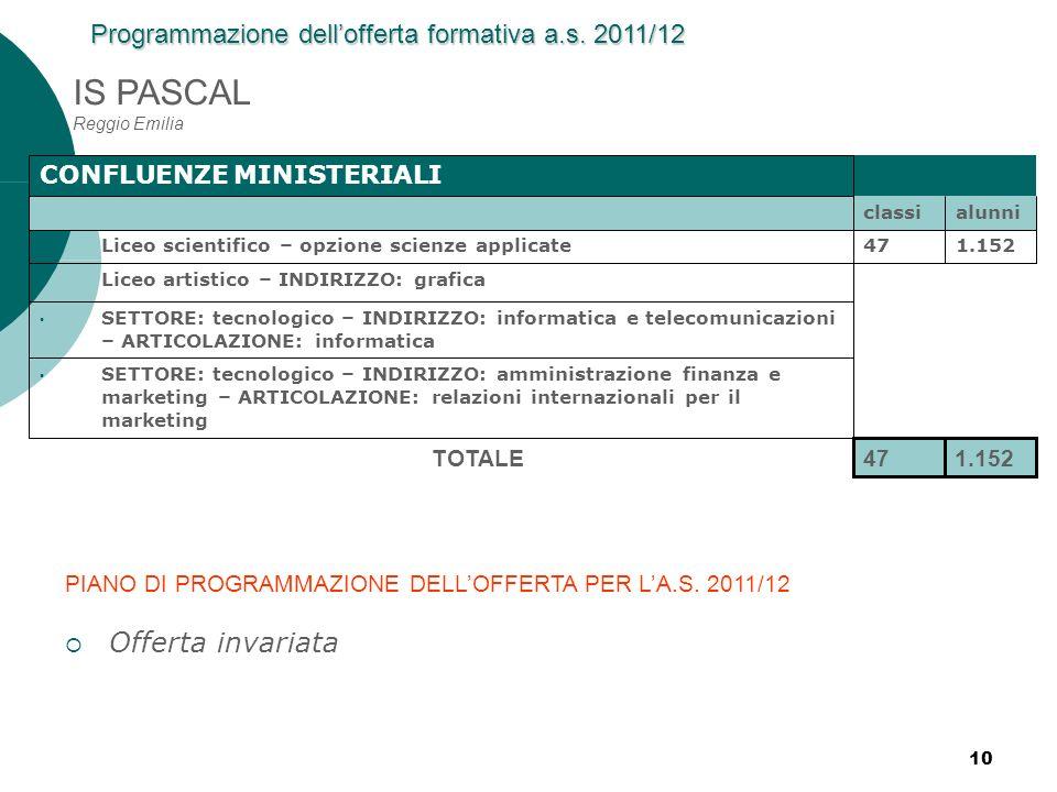 10 IS PASCAL Reggio Emilia CONFLUENZE MINISTERIALI classialunni Liceo scientifico – opzione scienze applicate471.152 Liceo artistico – INDIRIZZO: graf