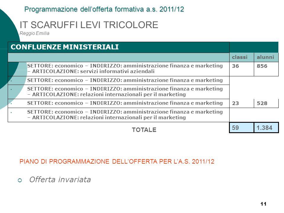 11 IT SCARUFFI LEVI TRICOLORE Reggio Emilia CONFLUENZE MINISTERIALI classialunni SETTORE: economico – INDIRIZZO: amministrazione finanza e marketing –