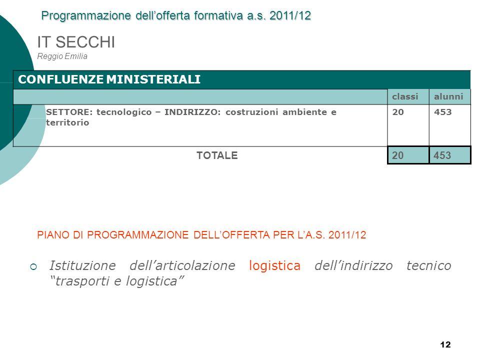 12 IT SECCHI Reggio Emilia CONFLUENZE MINISTERIALI classialunni SETTORE: tecnologico – INDIRIZZO: costruzioni ambiente e territorio 20453 20453 TOTALE