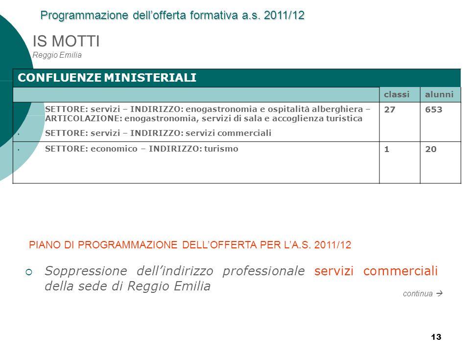 13 IS MOTTI Reggio Emilia CONFLUENZE MINISTERIALI classialunni SETTORE: servizi – INDIRIZZO: enogastronomia e ospitalità alberghiera – ARTICOLAZIONE: