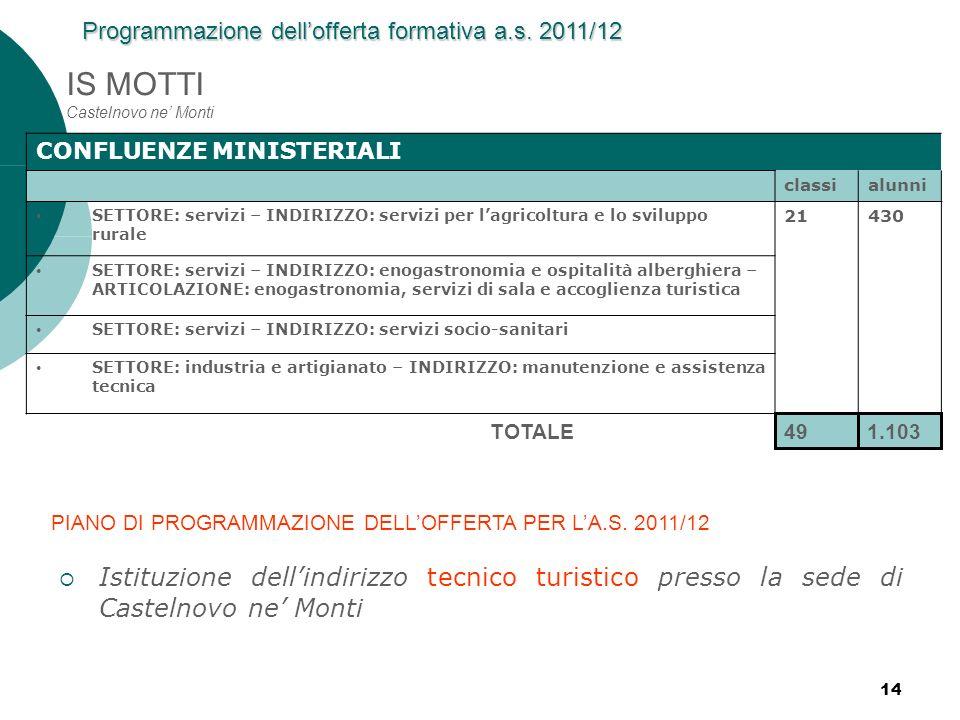 14 IS MOTTI Castelnovo ne Monti 491.103 TOTALE CONFLUENZE MINISTERIALI classialunni SETTORE: servizi – INDIRIZZO: servizi per lagricoltura e lo svilup