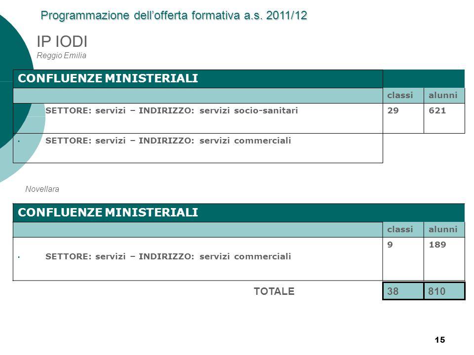 15 IP IODI Reggio Emilia CONFLUENZE MINISTERIALI classialunni SETTORE: servizi – INDIRIZZO: servizi socio-sanitari29621 SETTORE: servizi – INDIRIZZO:
