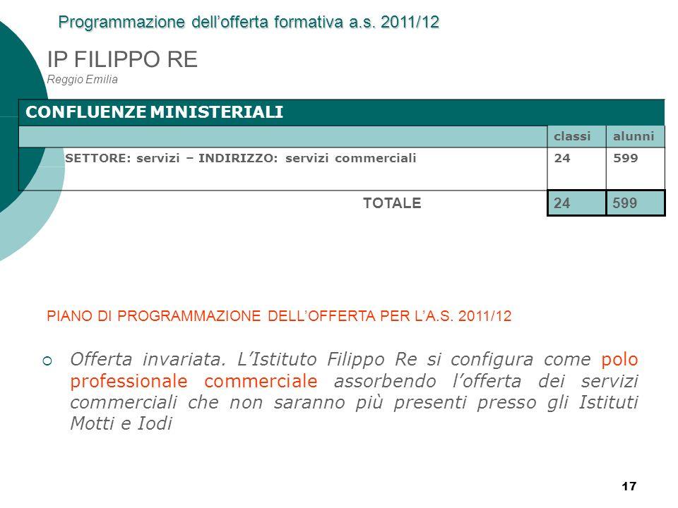 17 IP FILIPPO RE Reggio Emilia CONFLUENZE MINISTERIALI classialunni SETTORE: servizi – INDIRIZZO: servizi commerciali24599 24599 TOTALE Programmazione