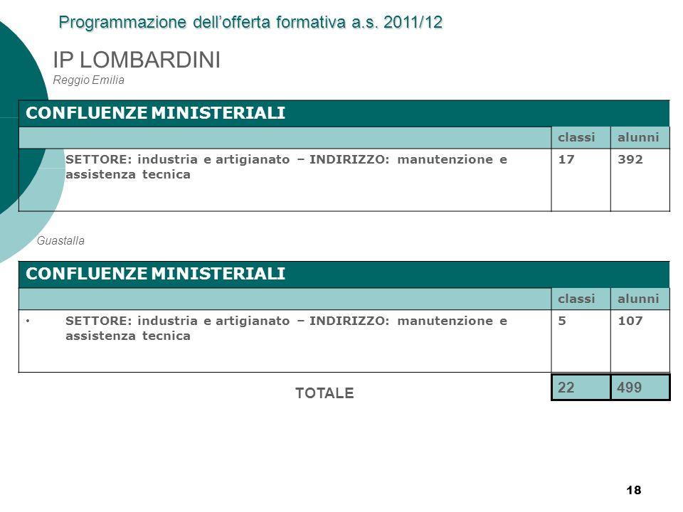 18 IP LOMBARDINI Reggio Emilia CONFLUENZE MINISTERIALI classialunni SETTORE: industria e artigianato – INDIRIZZO: manutenzione e assistenza tecnica 17