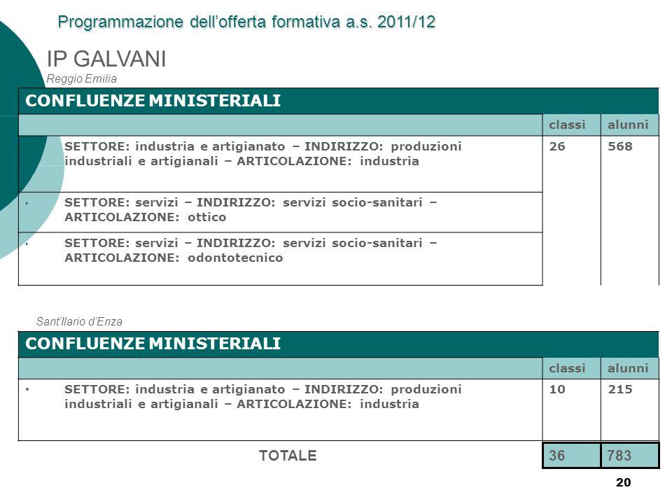 20 IP GALVANI Reggio Emilia CONFLUENZE MINISTERIALI classialunni SETTORE: industria e artigianato – INDIRIZZO: produzioni industriali e artigianali –