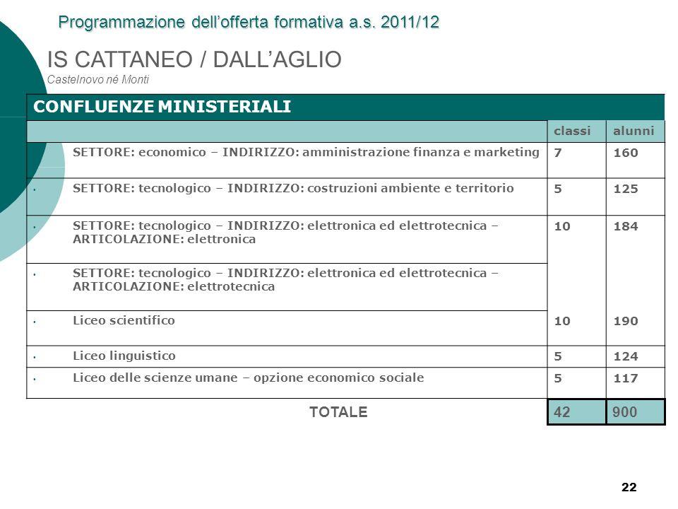 22 IS CATTANEO / DALLAGLIO Castelnovo né Monti CONFLUENZE MINISTERIALI classialunni SETTORE: economico – INDIRIZZO: amministrazione finanza e marketin