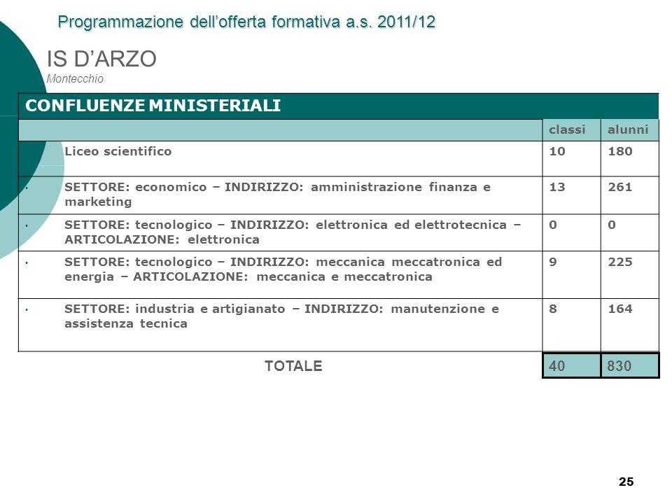 25 IS DARZO Montecchio CONFLUENZE MINISTERIALI classialunni Liceo scientifico10180 SETTORE: economico – INDIRIZZO: amministrazione finanza e marketing