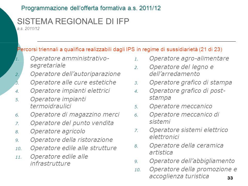 33 1. Operatore amministrativo- segretariale 2. Operatore dellautoriparazione 3. Operatore alle cure estetiche 4. Operatore impianti elettrici 5. Oper