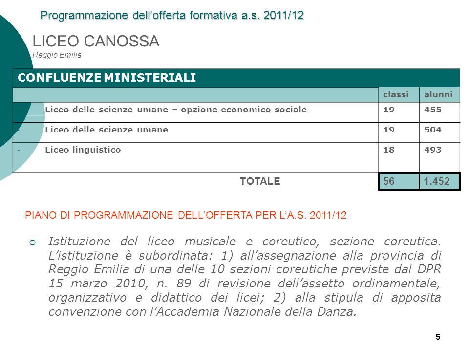 5 LICEO CANOSSA Reggio Emilia CONFLUENZE MINISTERIALI classialunni Liceo delle scienze umane – opzione economico sociale19455 Liceo delle scienze uman