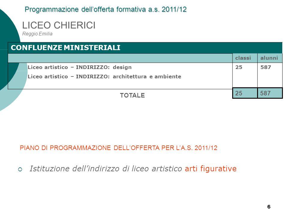 7 IS ZANELLI Reggio Emilia CONFLUENZE MINISTERIALI classialunni SETTORE: servizi – INDIRIZZO: servizi per lagricoltura e lo sviluppo rurale 7152 SETTORE: tecnologico – INDIRIZZO: agraria, agroalimentare e agroindustria – ARTICOLAZIONE: produzioni e trasformazioni 23500 SETTORE: tecnologico – INDIRIZZO: agraria, agroalimentare e agroindustria – ARTICOLAZIONE: gestione dellambiente e del territorio Liceo scientifico – opzione scienze applicate11285 41937 TOTALE Programmazione dellofferta formativa a.s.