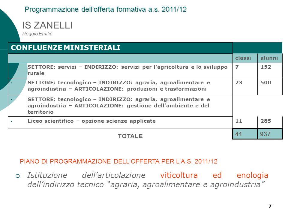 7 IS ZANELLI Reggio Emilia CONFLUENZE MINISTERIALI classialunni SETTORE: servizi – INDIRIZZO: servizi per lagricoltura e lo sviluppo rurale 7152 SETTO