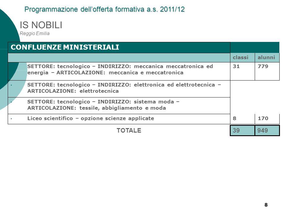 8 IS NOBILI Reggio Emilia CONFLUENZE MINISTERIALI classialunni SETTORE: tecnologico – INDIRIZZO: meccanica meccatronica ed energia – ARTICOLAZIONE: me