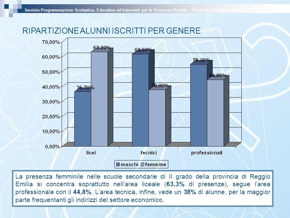 La presenza femminile nelle scuole secondarie di II grado della provincia di Reggio Emilia si concentra soprattutto nellarea liceale (63,3% di presenze), segue larea professionale con il 44,8%.