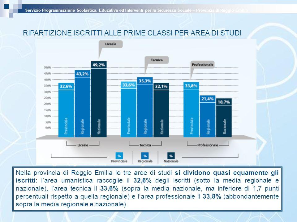 RIPARTIZIONE ISCRITTI ALLE PRIME CLASSI PER AREA DI STUDI Nella provincia di Reggio Emilia le tre aree di studi si dividono quasi equamente gli iscritti: larea umanistica raccoglie il 32,6% degli iscritti (sotto la media regionale e nazionale), larea tecnica il 33,6% (sopra la media nazionale, ma inferiore di 1,7 punti percentuali rispetto a quella regionale) e larea professionale il 33,8% (abbondantemente sopra la media regionale e nazionale).