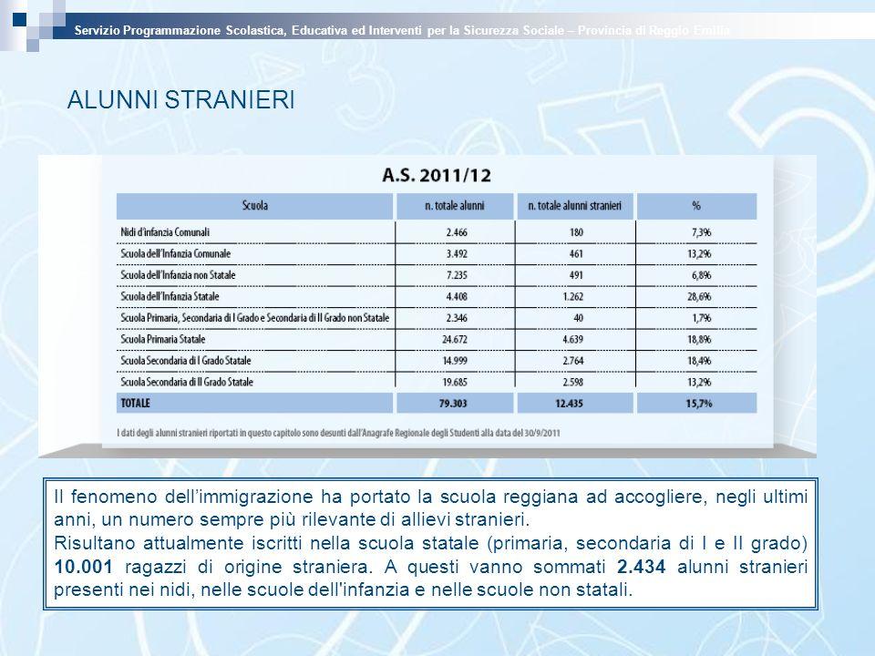 Il fenomeno dellimmigrazione ha portato la scuola reggiana ad accogliere, negli ultimi anni, un numero sempre più rilevante di allievi stranieri. Risu