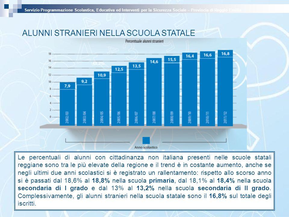 ALUNNI STRANIERI NELLA SCUOLA STATALE Le percentuali di alunni con cittadinanza non italiana presenti nelle scuole statali reggiane sono tra le più elevate della regione e il trend è in costante aumento, anche se negli ultimi due anni scolastici si è registrato un rallentamento: rispetto allo scorso anno si è passati dal 18,6% al 18,8% nella scuola primaria, dal 18,1% al 18,4% nella scuola secondaria di I grado e dal 13% al 13,2% nella scuola secondaria di II grado.