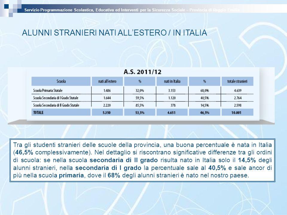 Tra gli studenti stranieri delle scuole della provincia, una buona percentuale è nata in Italia (46,5% complessivamente). Nel dettaglio si riscontrano