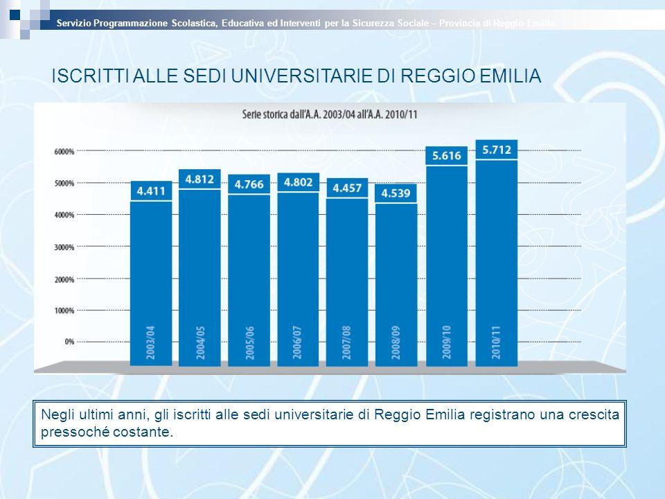 ISCRITTI ALLE SEDI UNIVERSITARIE DI REGGIO EMILIA Negli ultimi anni, gli iscritti alle sedi universitarie di Reggio Emilia registrano una crescita pre