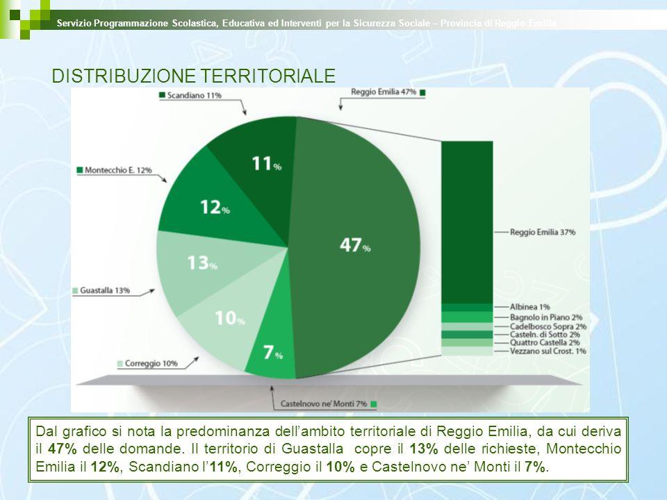 DISTRIBUZIONE TERRITORIALE Dal grafico si nota la predominanza dellambito territoriale di Reggio Emilia, da cui deriva il 47% delle domande. Il territ