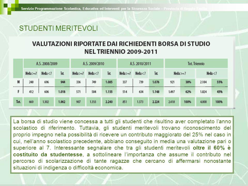 STUDENTI MERITEVOLI Servizio Programmazione Scolastica, Educativa ed Interventi per la Sicurezza Sociale – Provincia di Reggio Emilia La borsa di stud