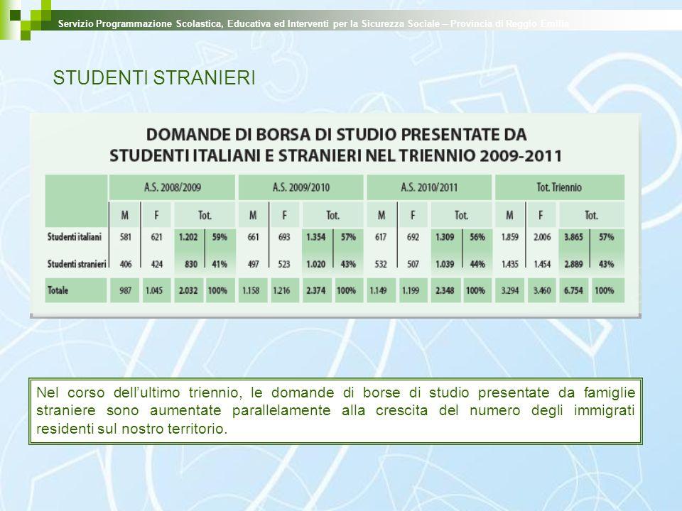 STUDENTI STRANIERI Servizio Programmazione Scolastica, Educativa ed Interventi per la Sicurezza Sociale – Provincia di Reggio Emilia Nel corso dellult