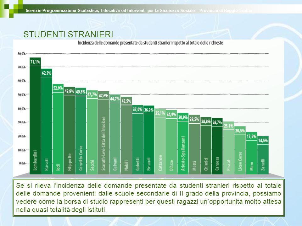 STUDENTI STRANIERI Servizio Programmazione Scolastica, Educativa ed Interventi per la Sicurezza Sociale – Provincia di Reggio Emilia Se si rileva linc