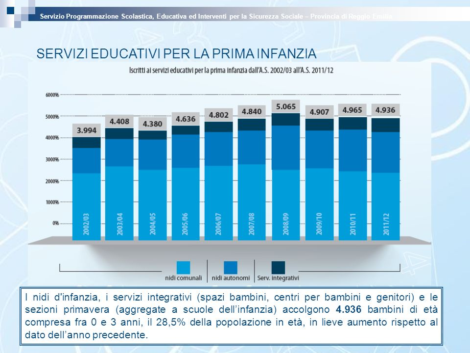 SERVIZI EDUCATIVI PER LA PRIMA INFANZIA Servizio Programmazione Scolastica, Educativa ed Interventi per la Sicurezza Sociale – Provincia di Reggio Emilia I nidi d infanzia, i servizi integrativi (spazi bambini, centri per bambini e genitori) e le sezioni primavera (aggregate a scuole dellinfanzia) accolgono 4.936 bambini di età compresa fra 0 e 3 anni, il 28,5% della popolazione in età, in lieve aumento rispetto al dato dellanno precedente.