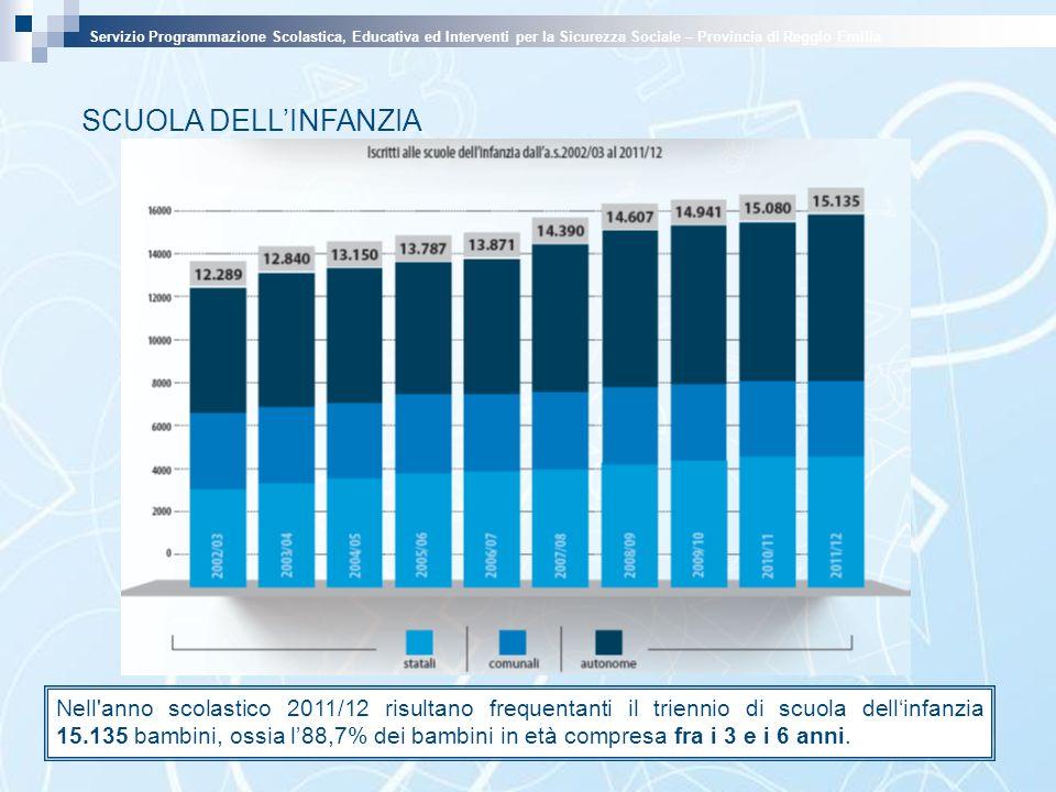 SCUOLA DELLINFANZIA Servizio Programmazione Scolastica, Educativa ed Interventi per la Sicurezza Sociale – Provincia di Reggio Emilia Nell'anno scolas
