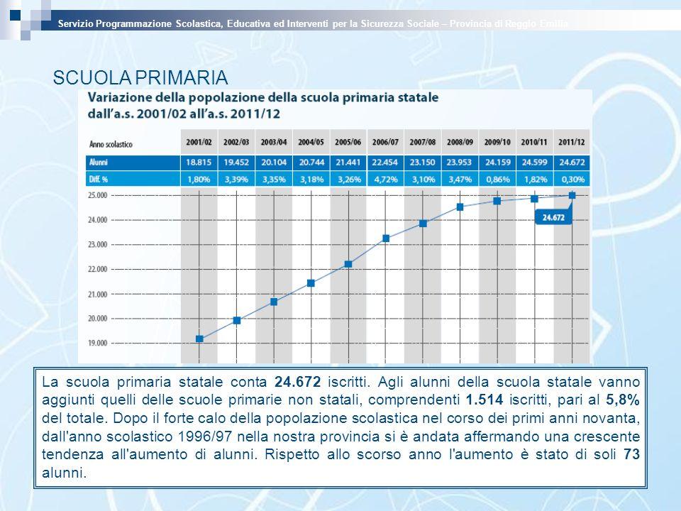SCUOLA PRIMARIA La scuola primaria statale conta 24.672 iscritti. Agli alunni della scuola statale vanno aggiunti quelli delle scuole primarie non sta