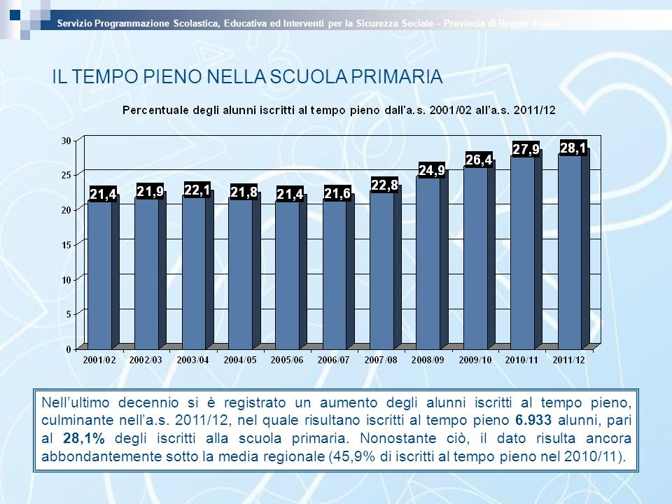 IL TEMPO PIENO NELLA SCUOLA PRIMARIA Nellultimo decennio si è registrato un aumento degli alunni iscritti al tempo pieno, culminante nella.s. 2011/12,