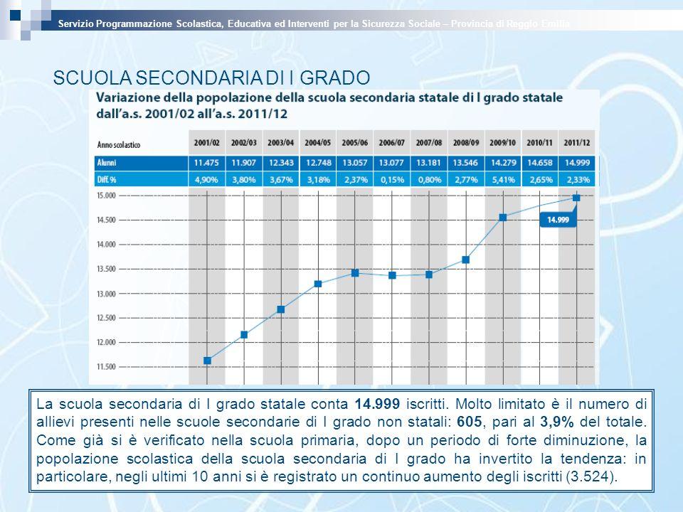SCUOLA SECONDARIA DI I GRADO La scuola secondaria di I grado statale conta 14.999 iscritti.