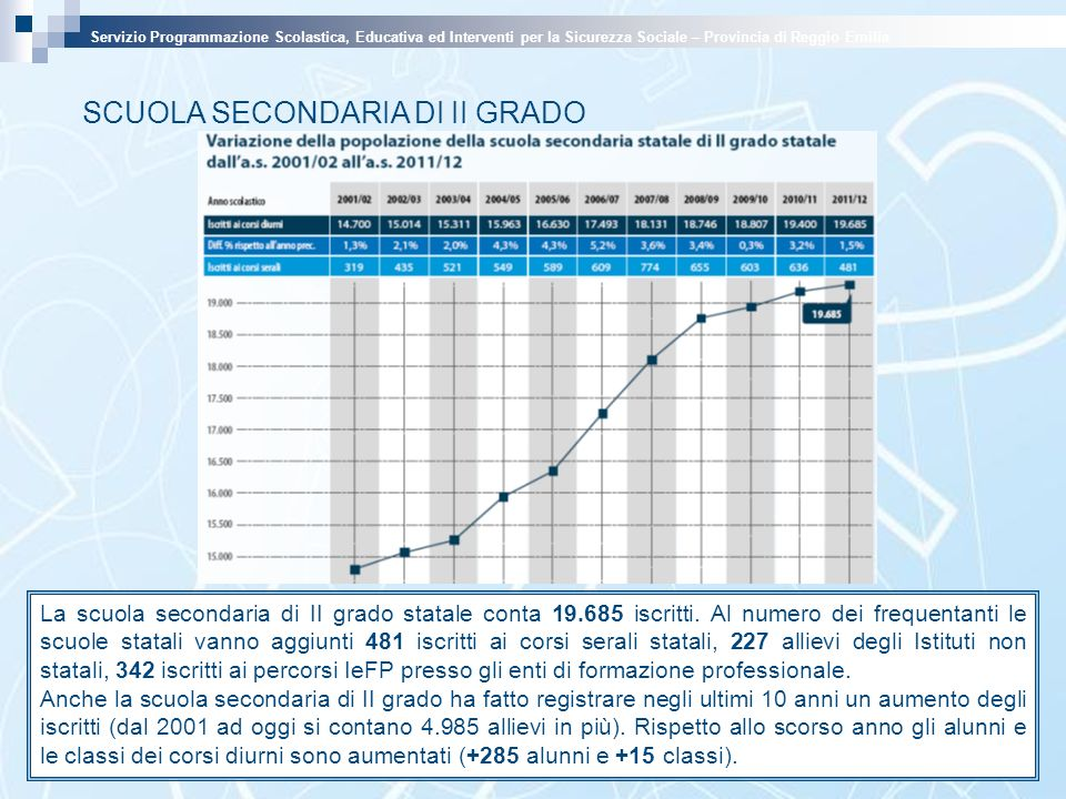 SCUOLA SECONDARIA DI II GRADO La scuola secondaria di II grado statale conta 19.685 iscritti.
