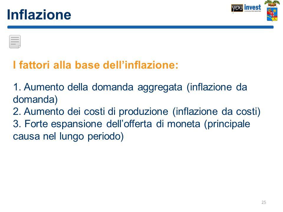 Inflazione I fattori alla base dellinflazione: 1. Aumento della domanda aggregata (inflazione da domanda) 2. Aumento dei costi di produzione (inflazio