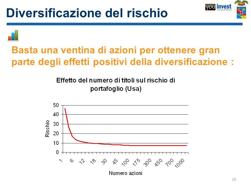 Diversificazione del rischio Basta una ventina di azioni per ottenere gran parte degli effetti positivi della diversificazione : 29
