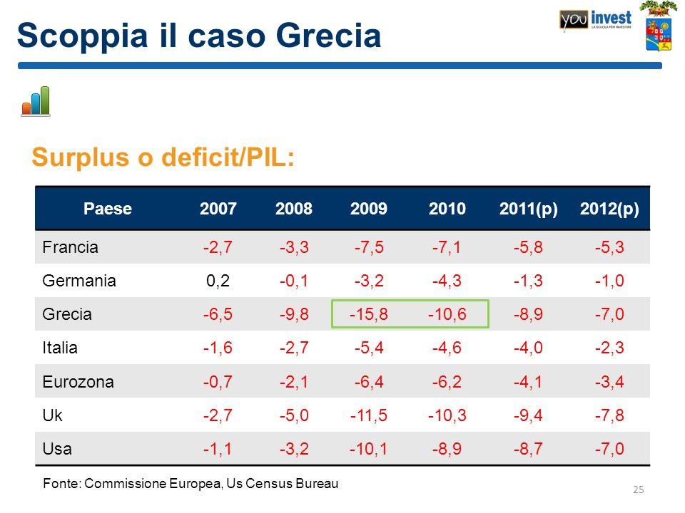 Scoppia il caso Grecia Surplus o deficit/PIL: 25 Paese20072008200920102011(p)2012(p) Francia-2,7-3,3-7,5-7,1-5,8-5,3 Germania0,2-0,1-3,2-4,3-1,3-1,0 G