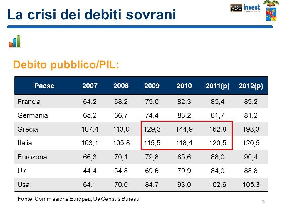 La crisi dei debiti sovrani Debito pubblico/PIL: 26 Paese20072008200920102011(p)2012(p) Francia64,268,279,082,385,489,2 Germania65,266,774,483,281,781