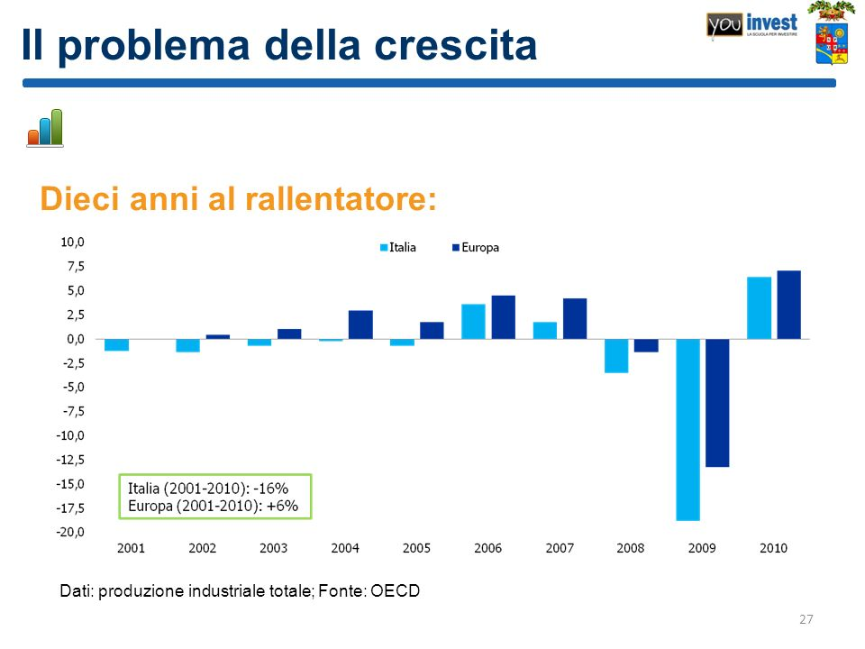 Il problema della crescita Dieci anni al rallentatore: 27 Dati: produzione industriale totale; Fonte: OECD