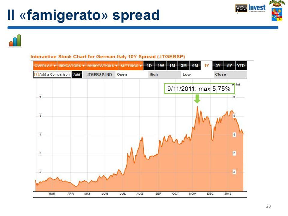 Il «famigerato» spread 28 9/11/2011: max 5,75%
