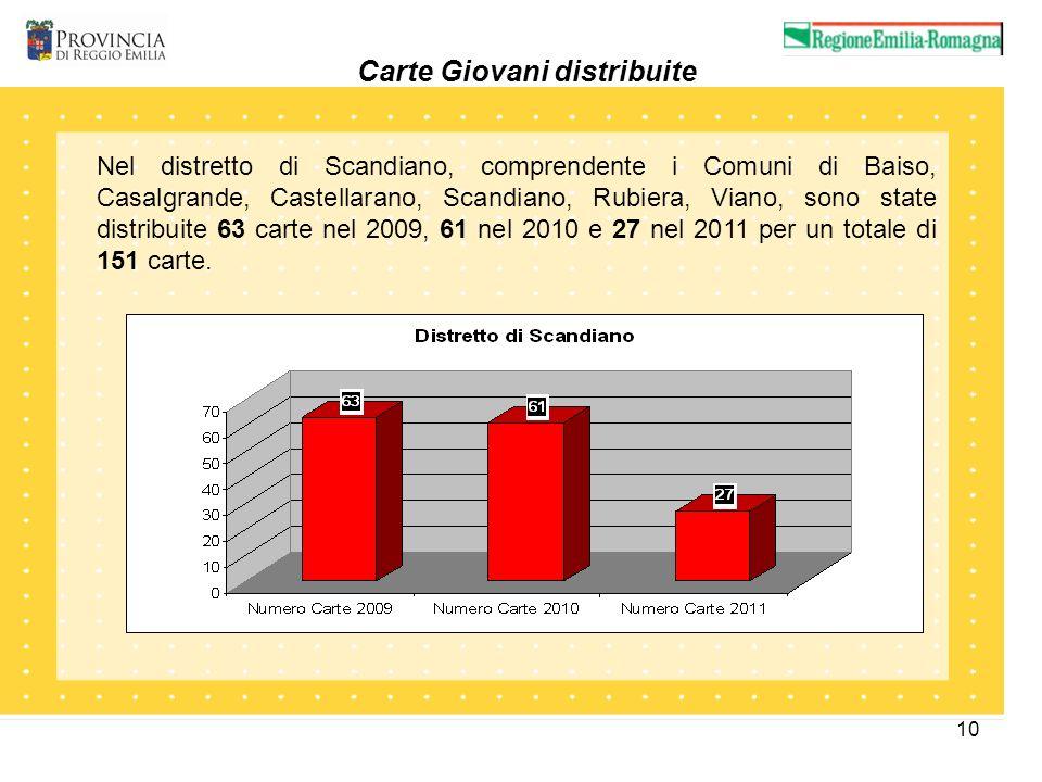 10 Carte Giovani distribuite Nel distretto di Scandiano, comprendente i Comuni di Baiso, Casalgrande, Castellarano, Scandiano, Rubiera, Viano, sono state distribuite 63 carte nel 2009, 61 nel 2010 e 27 nel 2011 per un totale di 151 carte.
