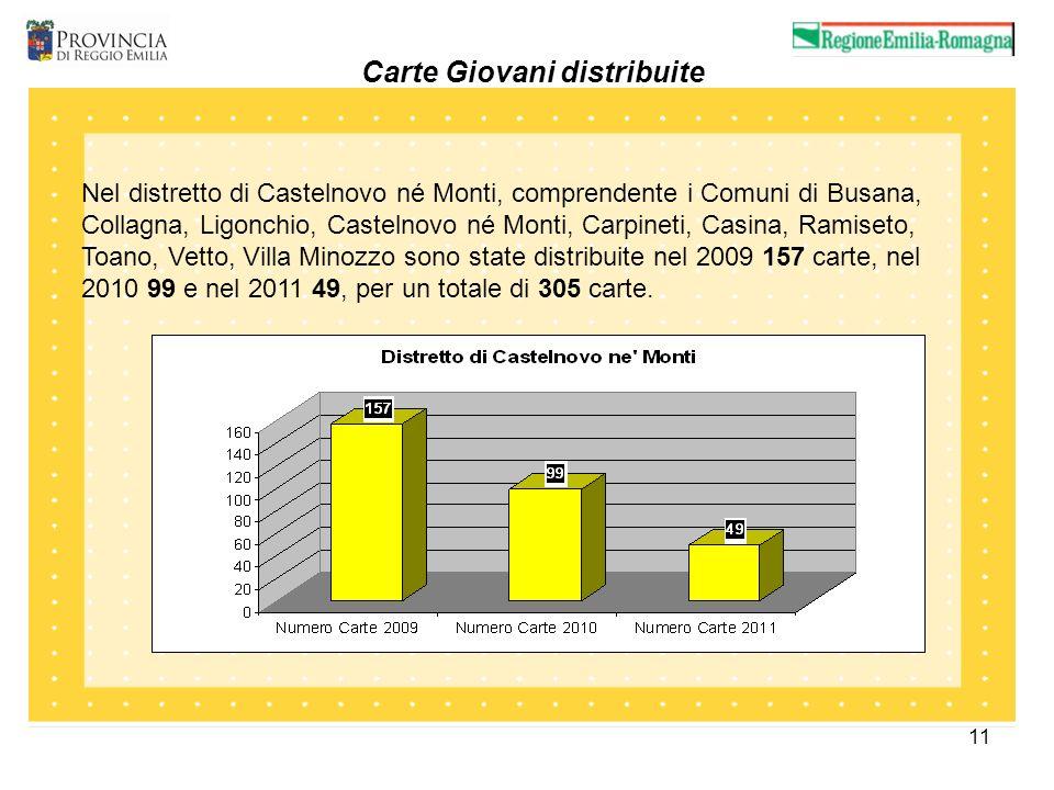 11 Carte Giovani distribuite Nel distretto di Castelnovo né Monti, comprendente i Comuni di Busana, Collagna, Ligonchio, Castelnovo né Monti, Carpinet