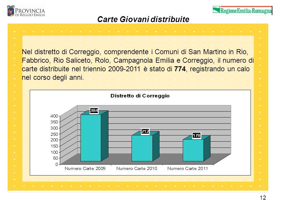 12 Carte Giovani distribuite Nel distretto di Correggio, comprendente i Comuni di San Martino in Rio, Fabbrico, Rio Saliceto, Rolo, Campagnola Emilia e Correggio, il numero di carte distribuite nel triennio 2009-2011 è stato di 774, registrando un calo nel corso degli anni.