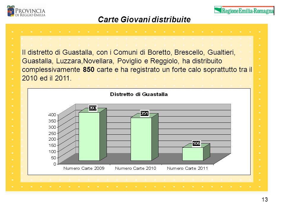 13 Carte Giovani distribuite Il distretto di Guastalla, con i Comuni di Boretto, Brescello, Gualtieri, Guastalla, Luzzara,Novellara, Poviglio e Reggiolo, ha distribuito complessivamente 850 carte e ha registrato un forte calo soprattutto tra il 2010 ed il 2011.